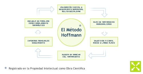 metodo_hoffmann